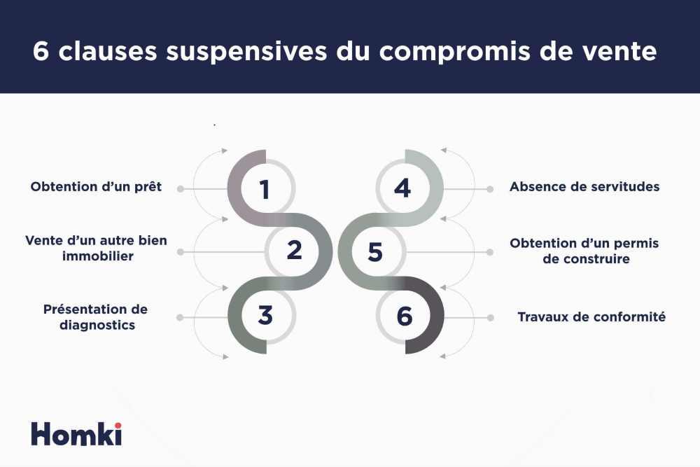 Les 6 clauses suspensives du compromis de vente - Homki