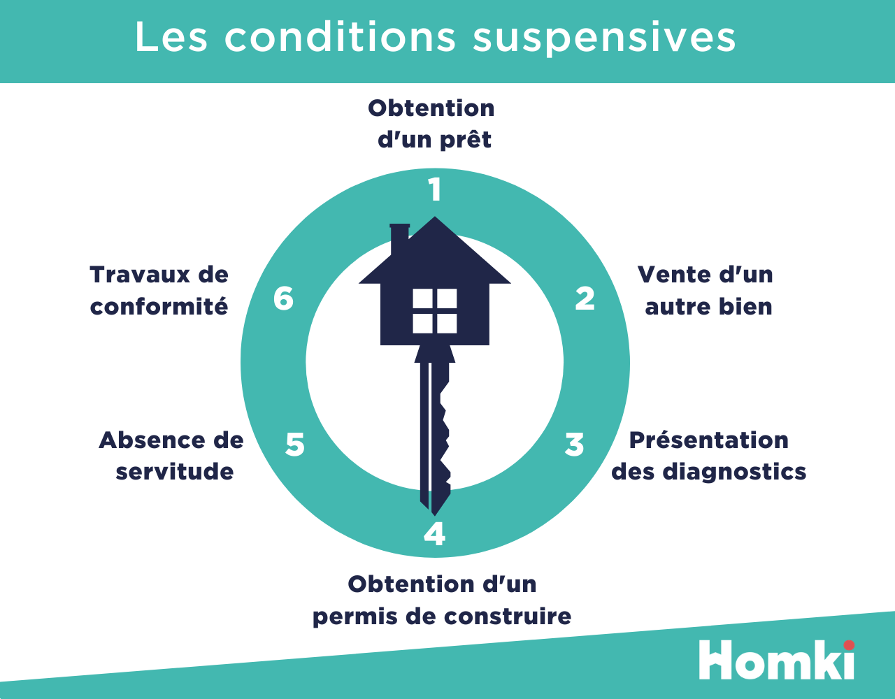 Homki - Les conditions suspensives