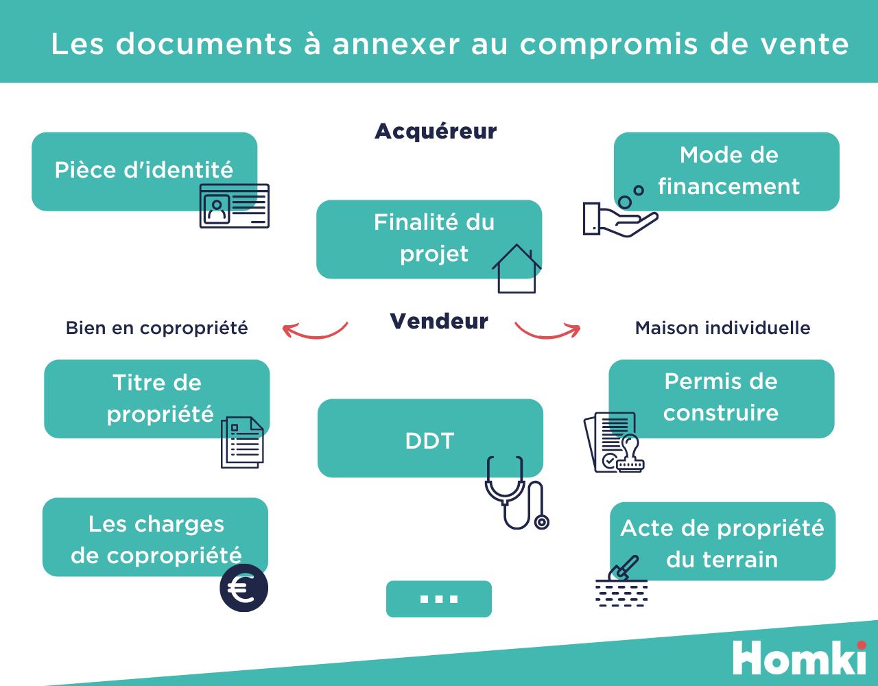 Les documents à fournir lors du compromis de vente