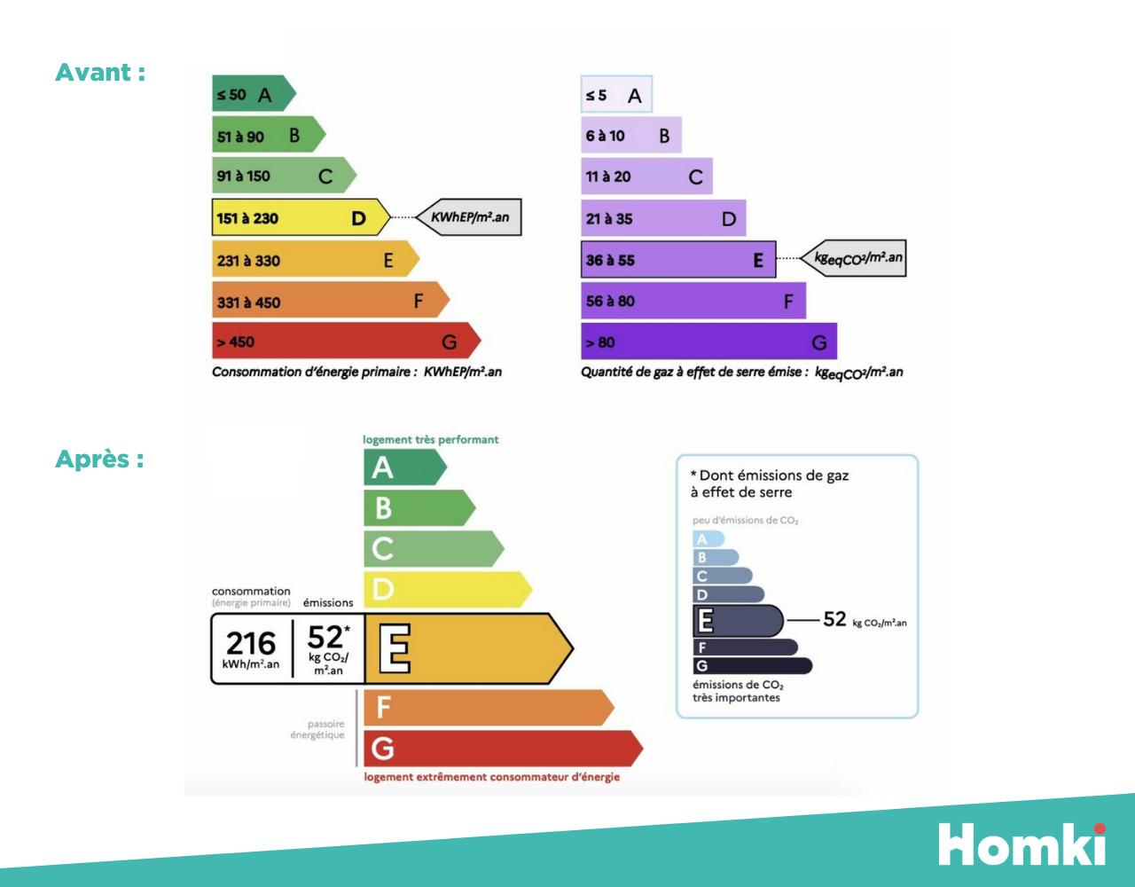 Le nouveau diagnostic de performance énergétique, entré en vigueur le 1er juillet 2021